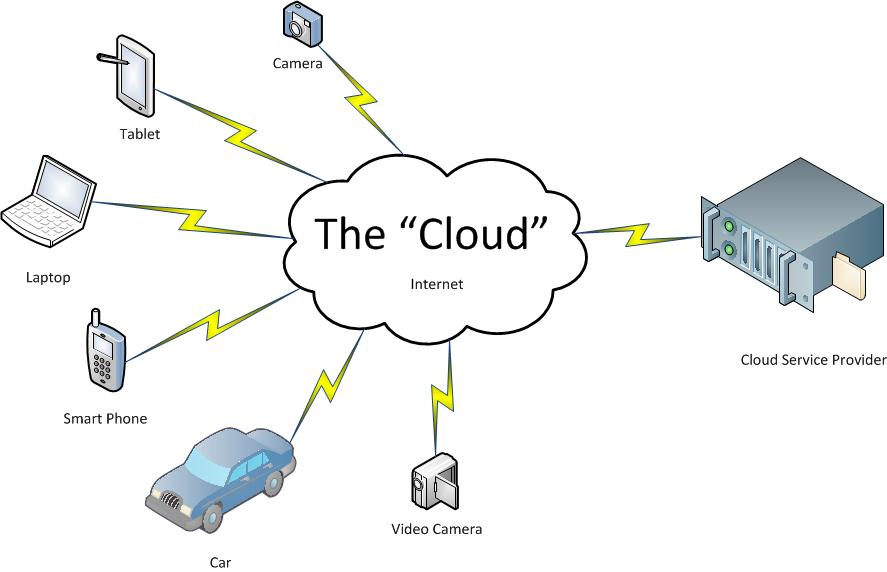 Cloud Diagram